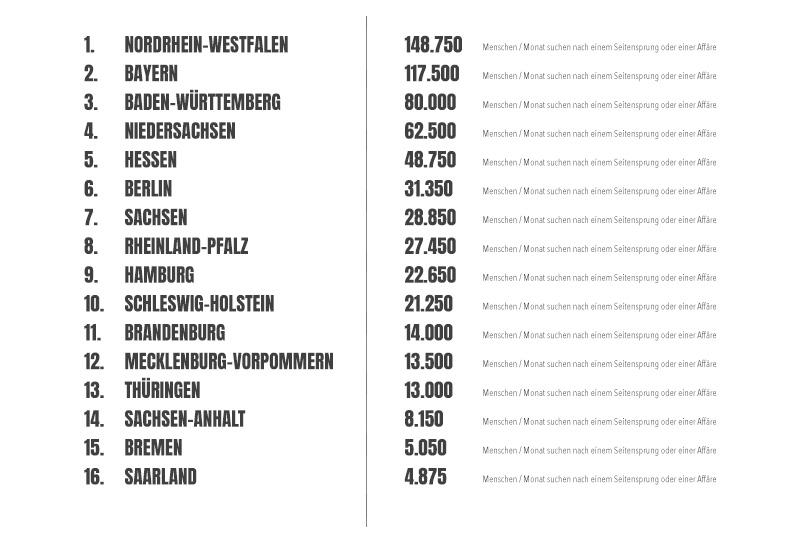 Rating der einzelnen Bundesländer